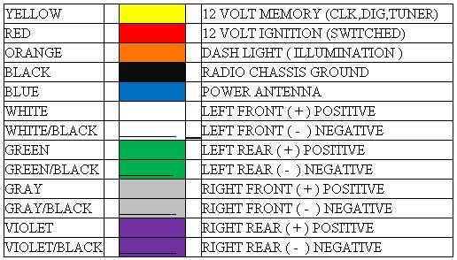 Car Stereo Wiring Color Codes on chevy wiring diagrams automotive